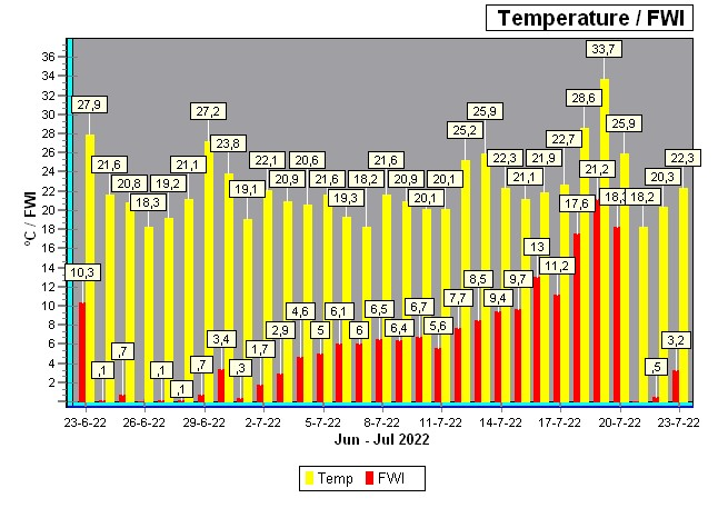 natuurbrand index/temp