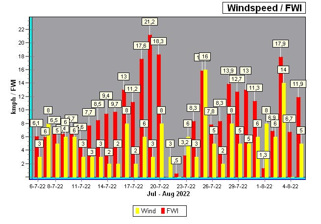 natuurbrand index/ Wind